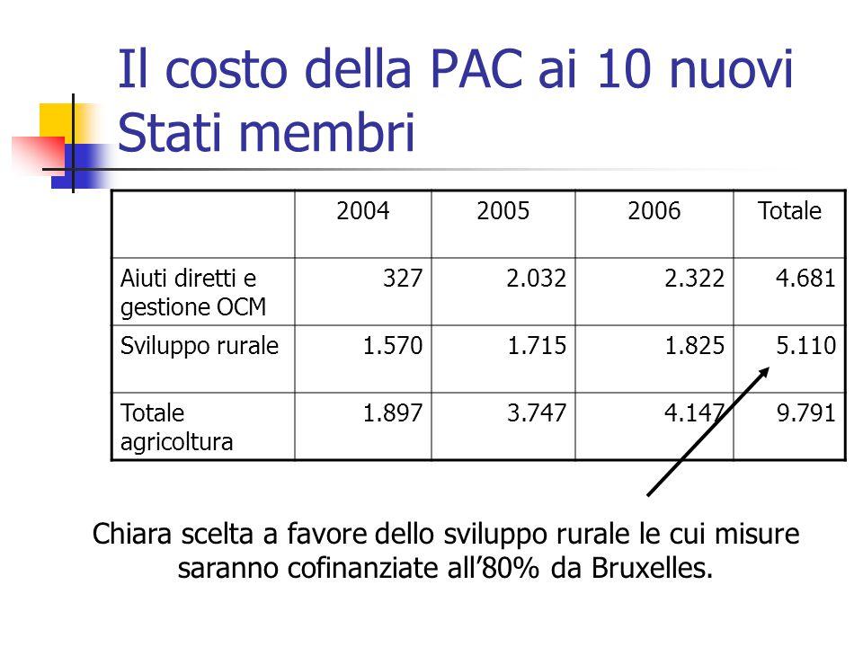 Il costo della PAC ai 10 nuovi Stati membri 200420052006Totale Aiuti diretti e gestione OCM 3272.0322.3224.681 Sviluppo rurale1.5701.7151.8255.110 Totale agricoltura 1.8973.7474.1479.791 Chiara scelta a favore dello sviluppo rurale le cui misure saranno cofinanziate all'80% da Bruxelles.