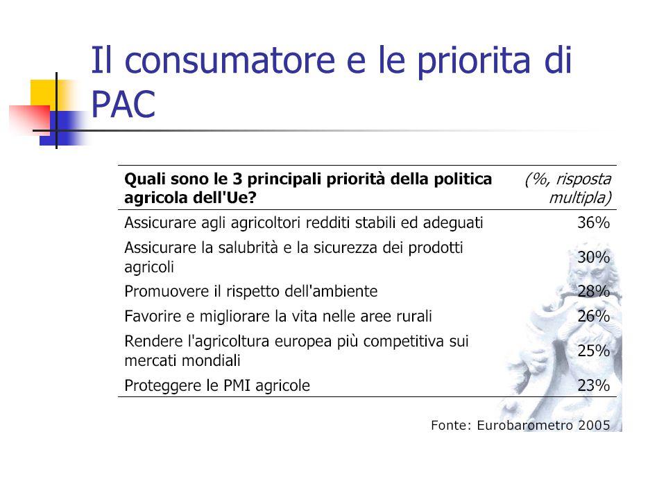 Il consumatore e le priorita di PAC
