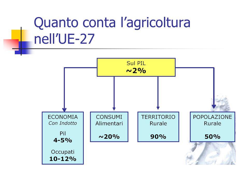 Quanto conta l'agricoltura nell'UE-27