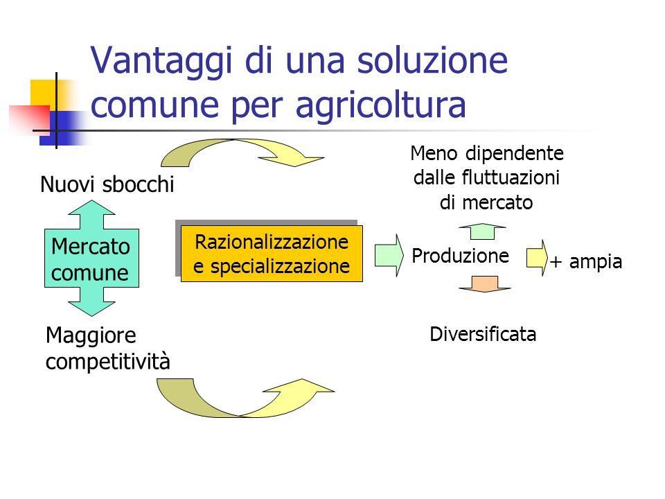 La nascita della PAC (Trattato di Roma 1957) : gli obiettivi Aumentare la produttività dell'agricoltura; Assicurare un tenore di vita equo alla popolazione agricola; Stabilizzare i mercati; Assicurare prezzi ragionevoli nelle consegne ai consumatori.
