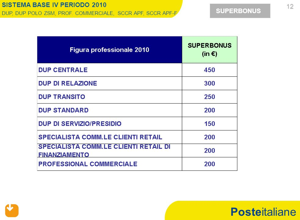 Posteitaliane 12 12 SUPERBONUS SISTEMA BASE IV PERIODO 2010 DUP, DUP POLO ZSM, PROF. COMMERCIALE, SCCR APF, SCCR APF-F