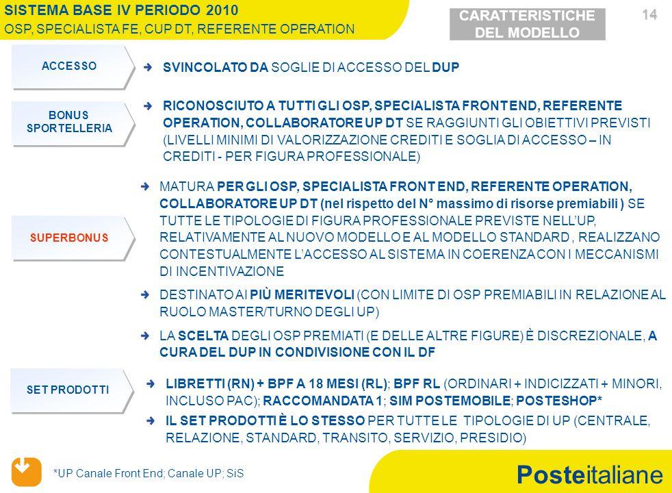 Posteitaliane 14 14 BONUS SPORTELLERIA RICONOSCIUTO A TUTTI GLI OSP, SPECIALISTA FRONT END, REFERENTE OPERATION, COLLABORATORE UP DT SE RAGGIUNTI GLI OBIETTIVI PREVISTI (LIVELLI MINIMI DI VALORIZZAZIONE CREDITI E SOGLIA DI ACCESSO – IN CREDITI - PER FIGURA PROFESSIONALE) ACCESSO SVINCOLATO DA SOGLIE DI ACCESSO DEL DUP MATURA PER GLI OSP, SPECIALISTA FRONT END, REFERENTE OPERATION, COLLABORATORE UP DT (nel rispetto del N° massimo di risorse premiabili ) SE TUTTE LE TIPOLOGIE DI FIGURA PROFESSIONALE PREVISTE NELL'UP, RELATIVAMENTE AL NUOVO MODELLO E AL MODELLO STANDARD, REALIZZANO CONTESTUALMENTE L'ACCESSO AL SISTEMA IN COERENZA CON I MECCANISMI DI INCENTIVAZIONE DESTINATO AI PIÙ MERITEVOLI (CON LIMITE DI OSP PREMIABILI IN RELAZIONE AL RUOLO MASTER/TURNO DEGLI UP) LA SCELTA DEGLI OSP PREMIATI (E DELLE ALTRE FIGURE) È DISCREZIONALE, A CURA DEL DUP IN CONDIVISIONE CON IL DF SUPERBONUS SET PRODOTTI LIBRETTI (RN) + BPF A 18 MESI (RL); BPF RL (ORDINARI + INDICIZZATI + MINORI, INCLUSO PAC); RACCOMANDATA 1; SIM POSTEMOBILE; POSTESHOP* IL SET PRODOTTI È LO STESSO PER TUTTE LE TIPOLOGIE DI UP (CENTRALE, RELAZIONE, STANDARD, TRANSITO, SERVIZIO, PRESIDIO) CARATTERISTICHE DEL MODELLO SISTEMA BASE IV PERIODO 2010 OSP, SPECIALISTA FE, CUP DT, REFERENTE OPERATION *UP Canale Front End; Canale UP; SiS