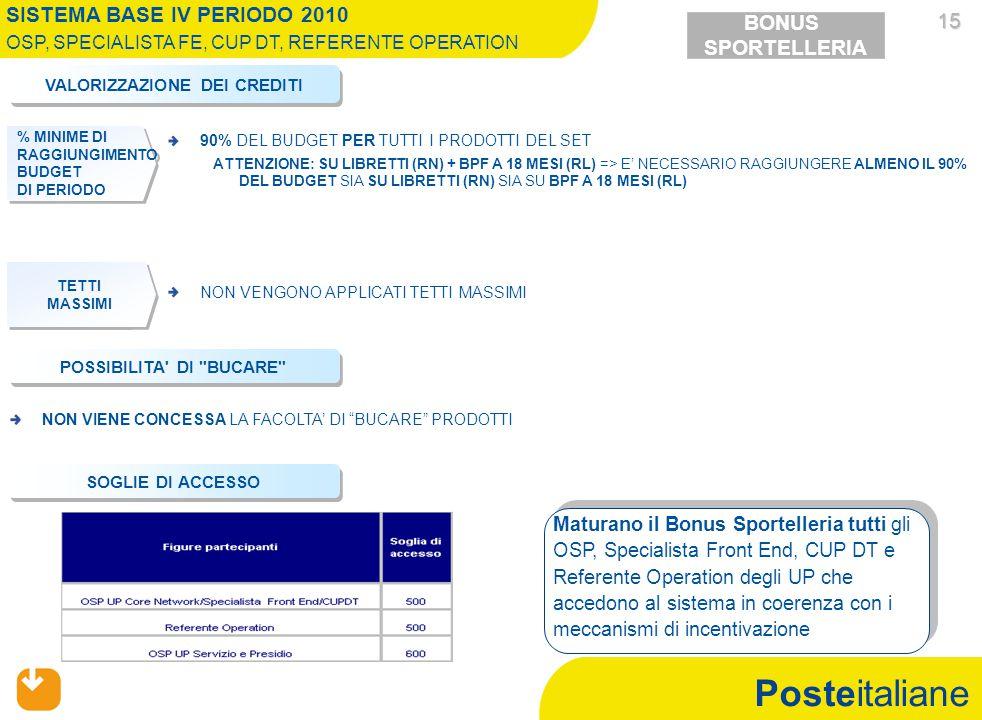 Posteitaliane 15 15 Maturano il Bonus Sportelleria tutti gli OSP, Specialista Front End, CUP DT e Referente Operation degli UP che accedono al sistema in coerenza con i meccanismi di incentivazione SISTEMA BASE IV PERIODO 2010 OSP, SPECIALISTA FE, CUP DT, REFERENTE OPERATION VALORIZZAZIONE DEI CREDITI NON VENGONO APPLICATI TETTI MASSIMI POSSIBILITA DI BUCARE NON VIENE CONCESSA LA FACOLTA' DI BUCARE PRODOTTI BONUS SPORTELLERIA SOGLIE DI ACCESSO TETTI MASSIMI TETTI MASSIMI TETTI MASSIMI TETTI MASSIMI % MINIME DI RAGGIUNGIMENTO BUDGET DI PERIODO % MINIME DI RAGGIUNGIMENTO BUDGET DI PERIODO 90% DEL BUDGET PER TUTTI I PRODOTTI DEL SET ATTENZIONE: SU LIBRETTI (RN) + BPF A 18 MESI (RL) => E' NECESSARIO RAGGIUNGERE ALMENO IL 90% DEL BUDGET SIA SU LIBRETTI (RN) SIA SU BPF A 18 MESI (RL)