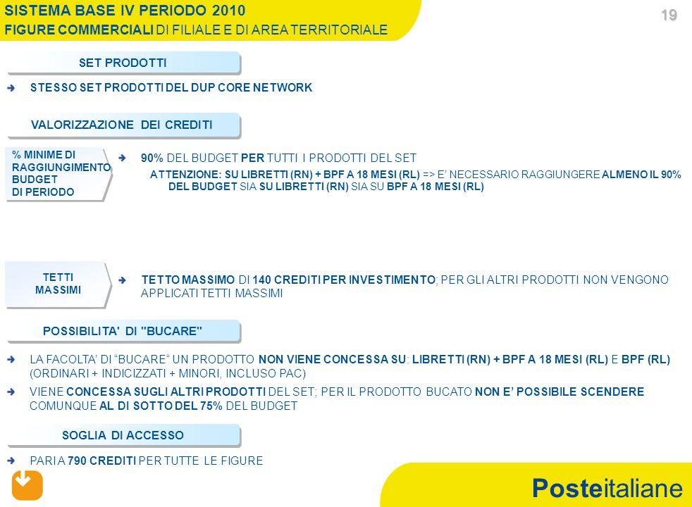 Posteitaliane 19 19 SISTEMA BASE IV PERIODO 2010 FIGURE COMMERCIALI DI FILIALE E DI AREA TERRITORIALE VALORIZZAZIONE DEI CREDITI TETTO MASSIMO DI 140