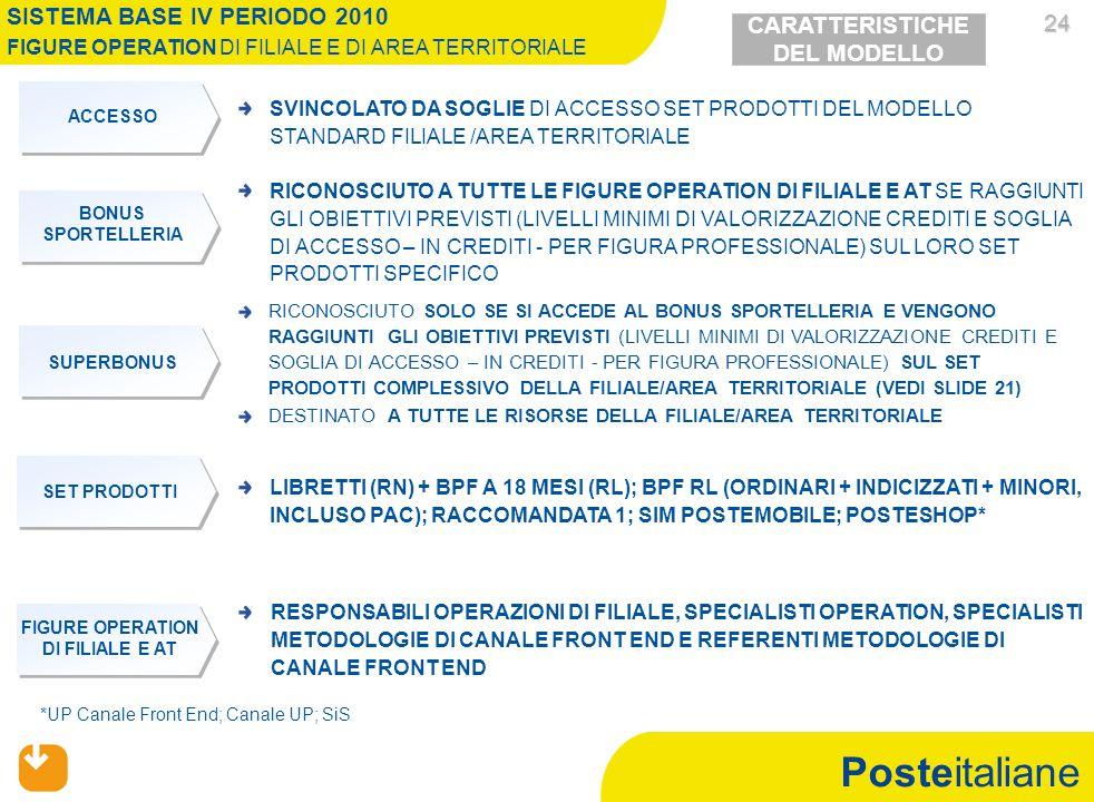 Posteitaliane 24 24 RESPONSABILI OPERAZIONI DI FILIALE, SPECIALISTI OPERATION, SPECIALISTI METODOLOGIE DI CANALE FRONT END E REFERENTI METODOLOGIE DI CANALE FRONT END RICONOSCIUTO A TUTTE LE FIGURE OPERATION DI FILIALE E AT SE RAGGIUNTI GLI OBIETTIVI PREVISTI (LIVELLI MINIMI DI VALORIZZAZIONE CREDITI E SOGLIA DI ACCESSO – IN CREDITI - PER FIGURA PROFESSIONALE) SUL LORO SET PRODOTTI SPECIFICO SVINCOLATO DA SOGLIE DI ACCESSO SET PRODOTTI DEL MODELLO STANDARD FILIALE /AREA TERRITORIALE RICONOSCIUTO SOLO SE SI ACCEDE AL BONUS SPORTELLERIA E VENGONO RAGGIUNTI GLI OBIETTIVI PREVISTI (LIVELLI MINIMI DI VALORIZZAZIONE CREDITI E SOGLIA DI ACCESSO – IN CREDITI - PER FIGURA PROFESSIONALE) SUL SET PRODOTTI COMPLESSIVO DELLA FILIALE/AREA TERRITORIALE (VEDI SLIDE 21) DESTINATO A TUTTE LE RISORSE DELLA FILIALE/AREA TERRITORIALE LIBRETTI (RN) + BPF A 18 MESI (RL); BPF RL (ORDINARI + INDICIZZATI + MINORI, INCLUSO PAC); RACCOMANDATA 1; SIM POSTEMOBILE; POSTESHOP* *UP Canale Front End; Canale UP; SiS SISTEMA BASE IV PERIODO 2010 FIGURE OPERATION DI FILIALE E DI AREA TERRITORIALE BONUS SPORTELLERIA ACCESSO SUPERBONUS SET PRODOTTI FIGURE OPERATION DI FILIALE E AT CARATTERISTICHE DEL MODELLO
