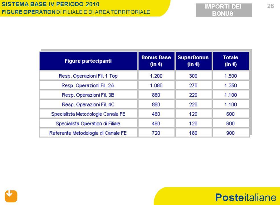 Posteitaliane 26 26 SISTEMA BASE IV PERIODO 2010 FIGURE OPERATION DI FILIALE E DI AREA TERRITORIALE IMPORTI DEI BONUS