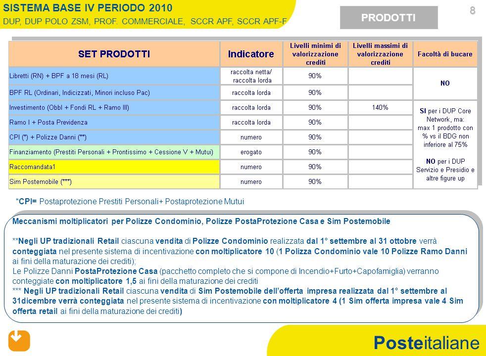 Posteitaliane PRODOTTI SISTEMA BASE IV PERIODO 2010 DUP, DUP POLO ZSM, PROF. COMMERCIALE, SCCR APF, SCCR APF-F 8 Meccanismi moltiplicatori per Polizze