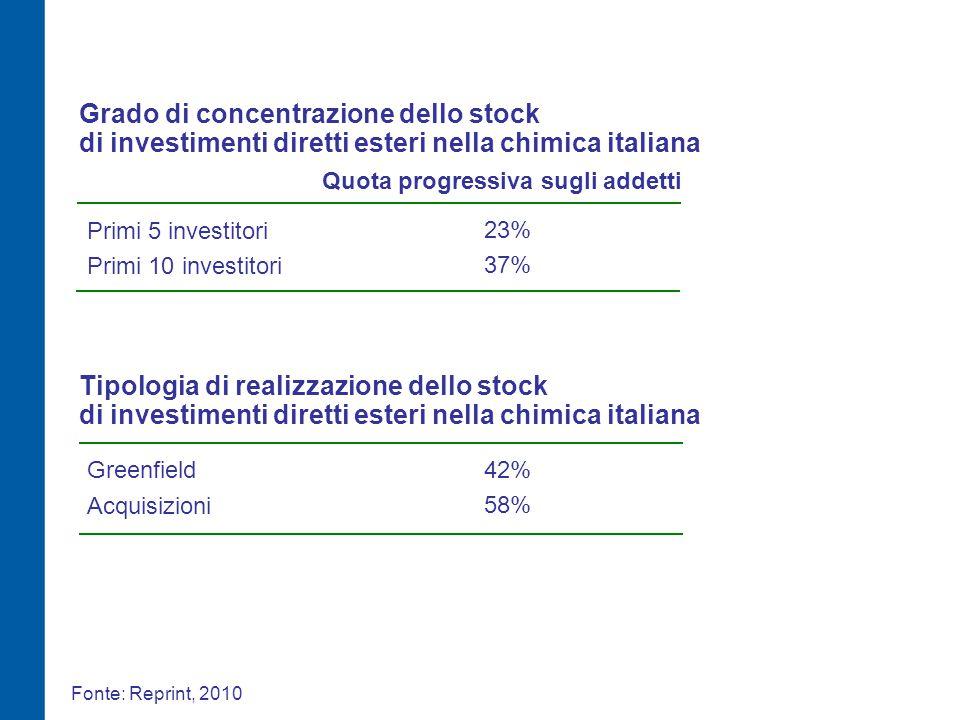 Grado di concentrazione dello stock di investimenti diretti esteri nella chimica italiana Primi 10 investitori 37% Quota progressiva sugli addetti Primi 5 investitori 23% Tipologia di realizzazione dello stock di investimenti diretti esteri nella chimica italiana Acquisizioni 58% Greenfield 42% Fonte: Reprint, 2010