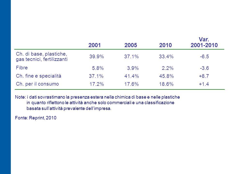 Distribuzione degli addetti delle imprese estere (%) 0.4 0.0 0.7 7.9 8.1 54.0 0.4 14.2 0.4 0.8 0.1 5.8 0.0 4.2 1.7 0.0 0.1 0.8 Nord Centro Sud Italia 82.9 14.3 2.8 100,0 estere totale chimica 74.7 13.0 12.3 100.0 Fonte: Reprint, Istat, 2010