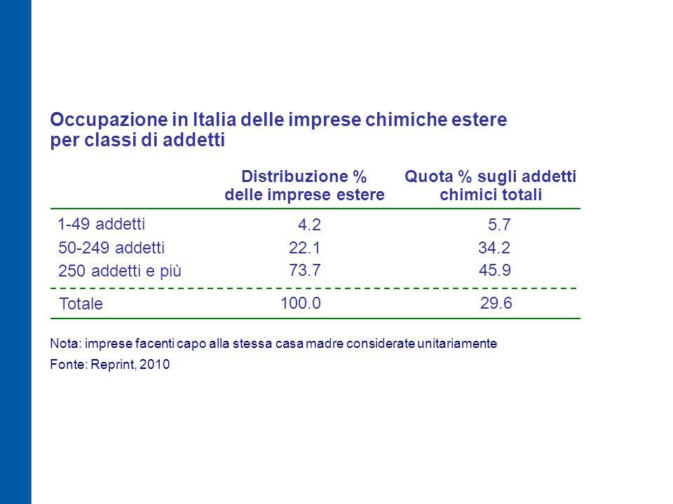 Occupazione in Italia delle imprese chimiche estere per classi di addetti Distribuzione % delle imprese estere 1-49 addetti 50-249 addetti 250 addetti e più 4.2 22.1 73.7 Nota: imprese facenti capo alla stessa casa madre considerate unitariamente Fonte: Reprint, 2010 Quota % sugli addetti chimici totali 5.7 34.2 45.9 Totale 100.0 29.6