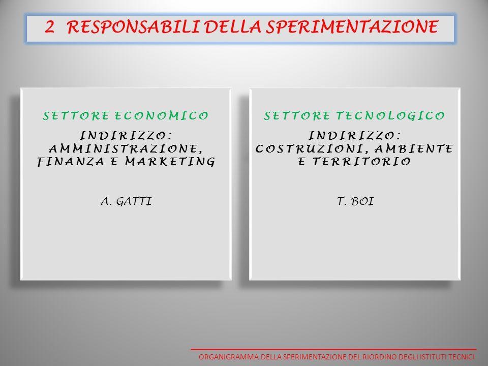 SETTORE ECONOMICO INDIRIZZO: AMMINISTRAZIONE, FINANZA E MARKETING A.