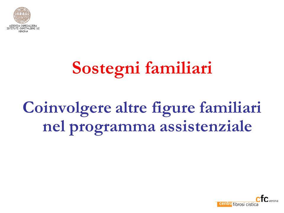 Organizzazione assistenziale infermieristica Continuità della figura infermieristica Adozione di protocolli assistenziali Interazione con équipe assistenziale AZIENDA OSPEDALIERA ISTITUTI OSPITALIERI DI VERONA