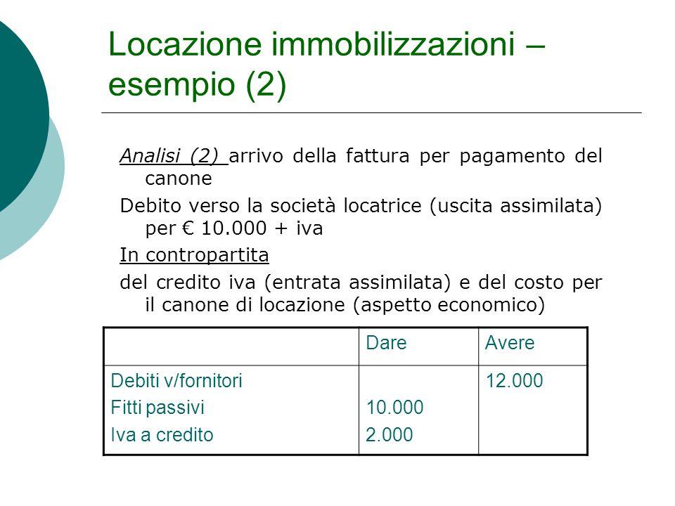 Locazione immobilizzazioni – esempio (2) Analisi (2) arrivo della fattura per pagamento del canone Debito verso la società locatrice (uscita assimilat