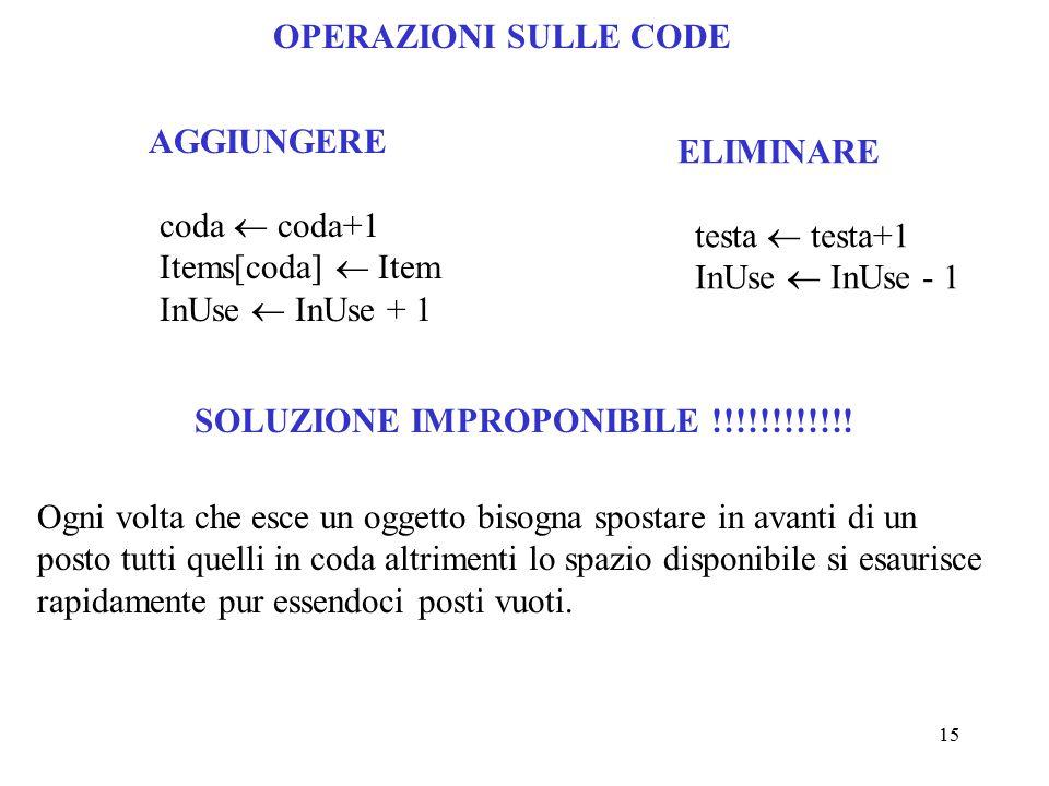 15 OPERAZIONI SULLE CODE AGGIUNGERE coda  coda+1 Items[coda]  Item InUse  InUse + 1 ELIMINARE testa  testa+1 InUse  InUse - 1 SOLUZIONE IMPROPONIBILE !!!!!!!!!!!.