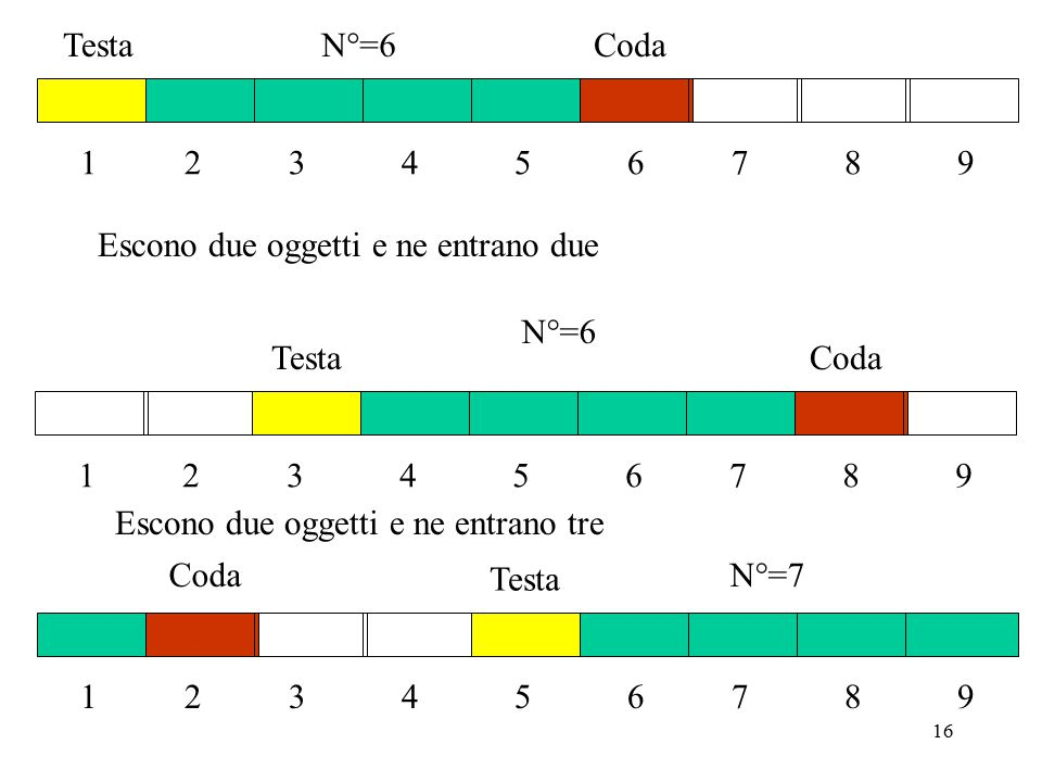 16 Escono due oggetti e ne entrano tre Escono due oggetti e ne entrano due TestaCoda 1 2 3 4 5 6 7 8 9 N°=6 TestaCoda 1 2 3 4 5 6 7 8 9 N°=6 Testa Coda 1 2 3 4 5 6 7 8 9 N°=7