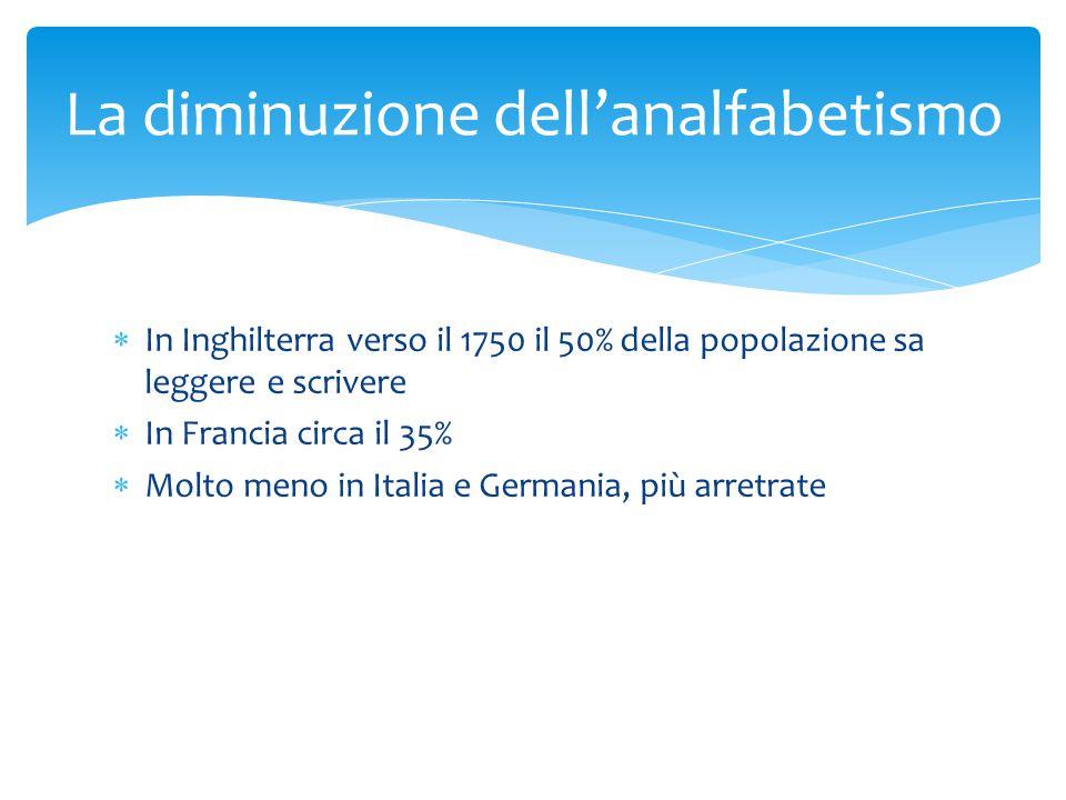  In Inghilterra verso il 1750 il 50% della popolazione sa leggere e scrivere  In Francia circa il 35%  Molto meno in Italia e Germania, più arretrate La diminuzione dell'analfabetismo