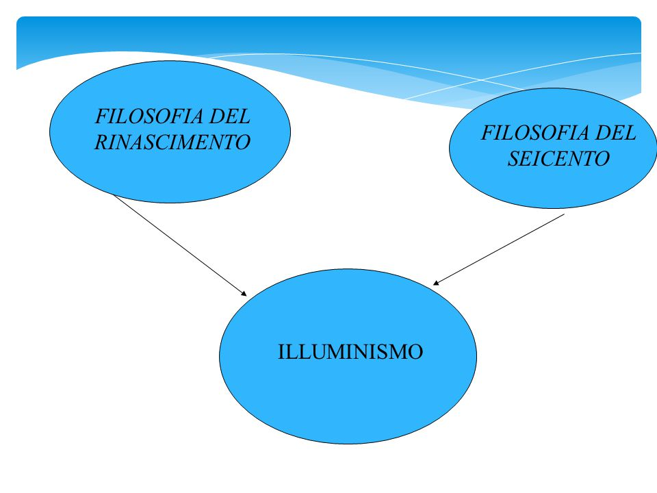 Diderot e D'Alambert intrapresero la pubblicazione dell'Enciclopedia: la raccolta di tutte le conoscenze umane.