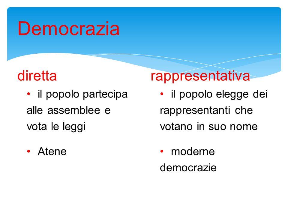 Democrazia diretta il popolo partecipa alle assemblee e vota le leggi rappresentativa il popolo elegge dei rappresentanti che votano in suo nome Atenemoderne democrazie