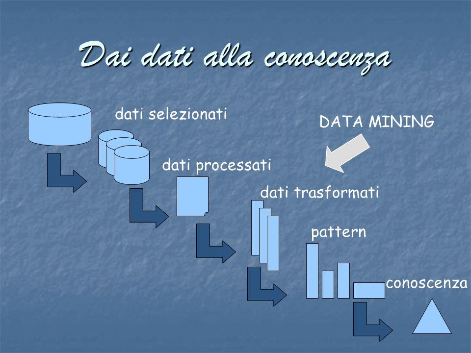 Dai dati alla conoscenza dati selezionati dati processati dati trasformati pattern conoscenza DATA MINING