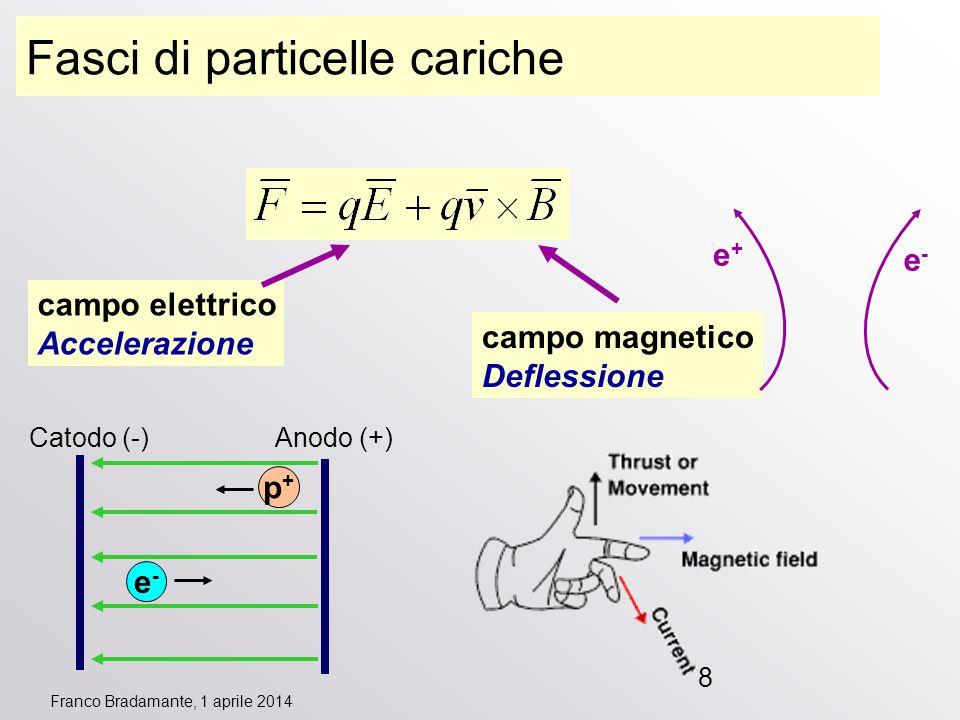 Franco Bradamante, 1 aprile 2014 8 Fasci di particelle cariche campo elettrico Accelerazione campo magnetico Deflessione Catodo (-) Anodo (+) e-e- p+p