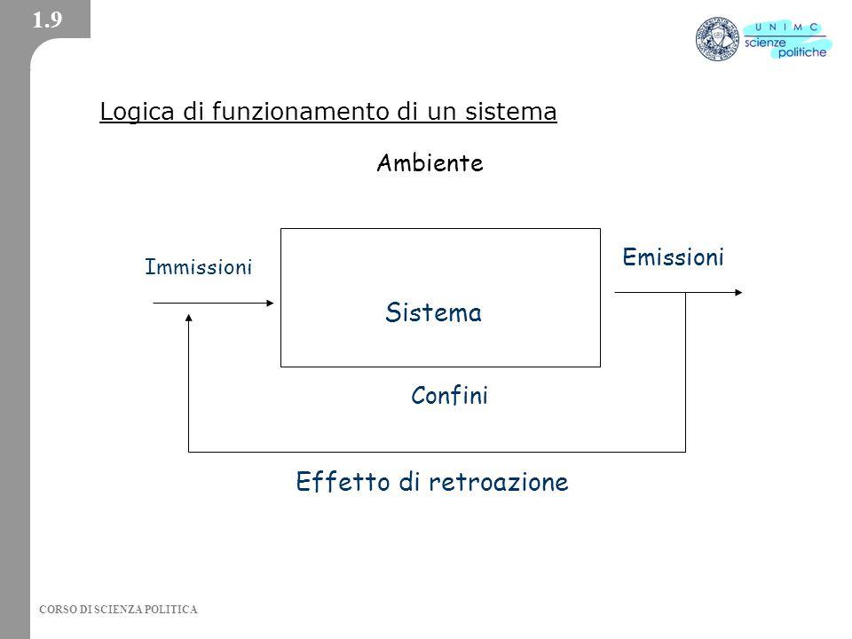 CORSO DI SCIENZA POLITICA Ambiente Logica di funzionamento di un sistema Sistema Effetto di retroazione Immissioni Emissioni Confini 1.9