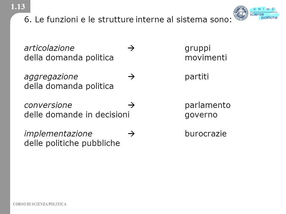 CORSO DI SCIENZA POLITICA 6.
