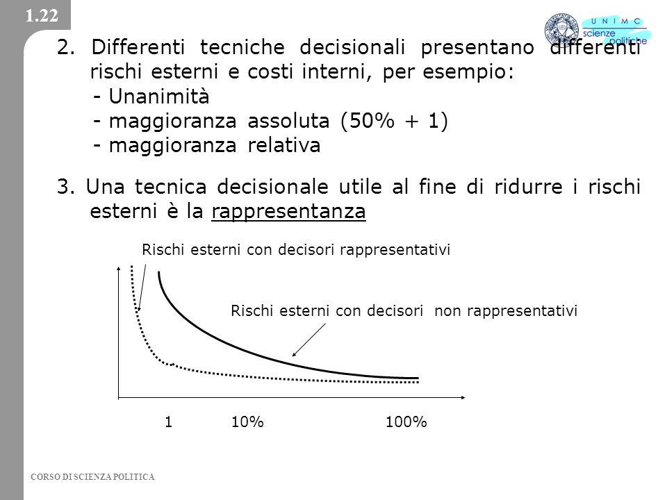 CORSO DI SCIENZA POLITICA 1.22 2.