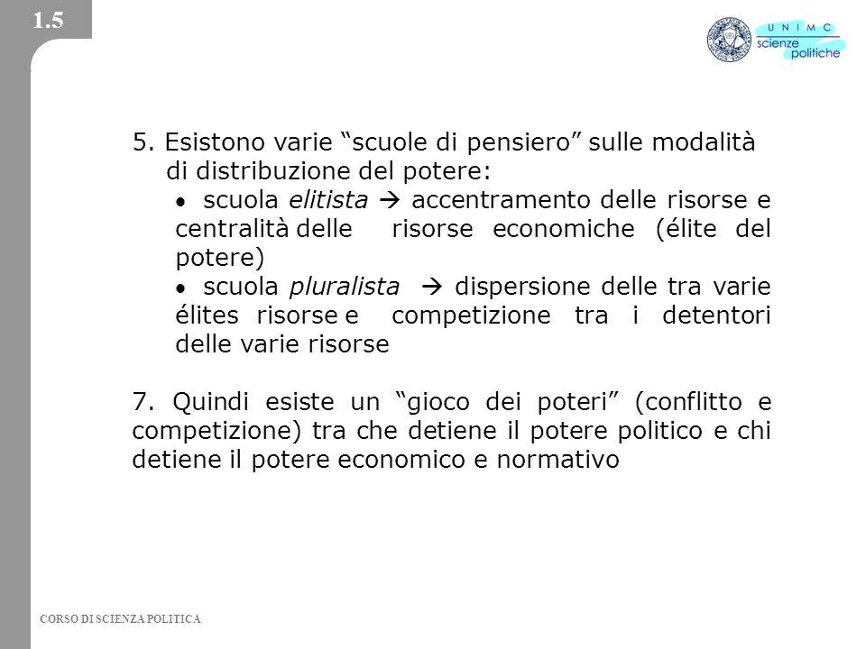 CORSO DI SCIENZA POLITICA 5.