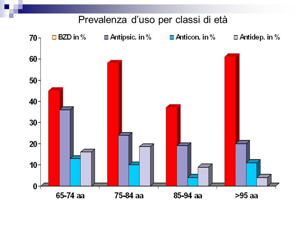 Prevalenza d'uso per classi di età