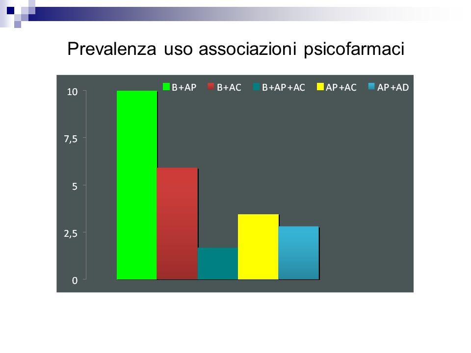 Prevalenza uso associazioni psicofarmaci