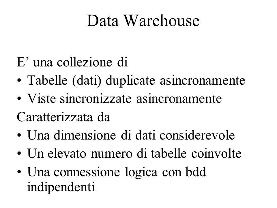 Data Warehouse E' una collezione di Tabelle (dati) duplicate asincronamente Viste sincronizzate asincronamente Caratterizzata da Una dimensione di dat