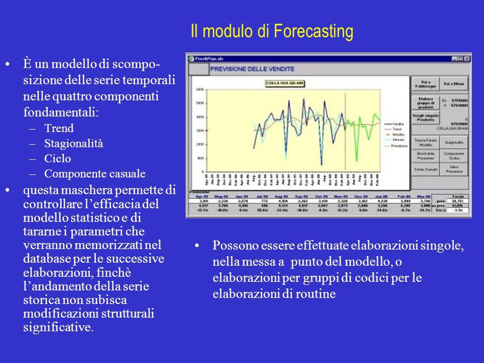 Il modulo di Forecasting È un modello di scompo- sizione delle serie temporali nelle quattro componenti fondamentali: –Trend –Stagionalità –Ciclo –Com