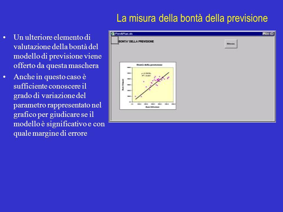 La misura della bontà della previsione Un ulteriore elemento di valutazione della bontà del modello di previsione viene offerto da questa maschera Anc