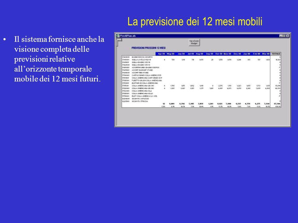 La previsione dei 12 mesi mobili Il sistema fornisce anche la visione completa delle previsioni relative all'orizzonte temporale mobile dei 12 mesi fu