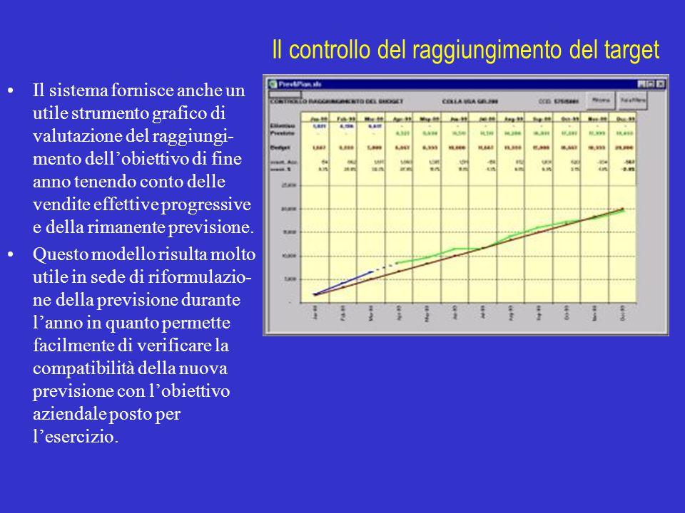 Il controllo del raggiungimento del target Il sistema fornisce anche un utile strumento grafico di valutazione del raggiungi- mento dell'obiettivo di