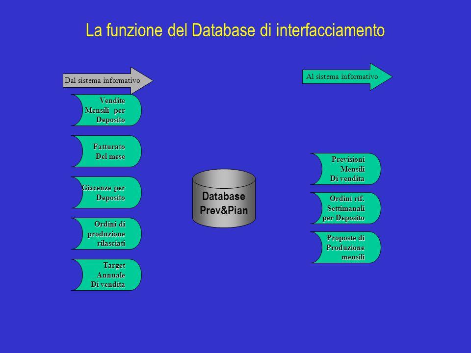 La funzione del Database di interfacciamento Database Prev&Pian Giacenze per Deposito Ordini di produzione produzionerilasciati Fatturato Del mese Tar