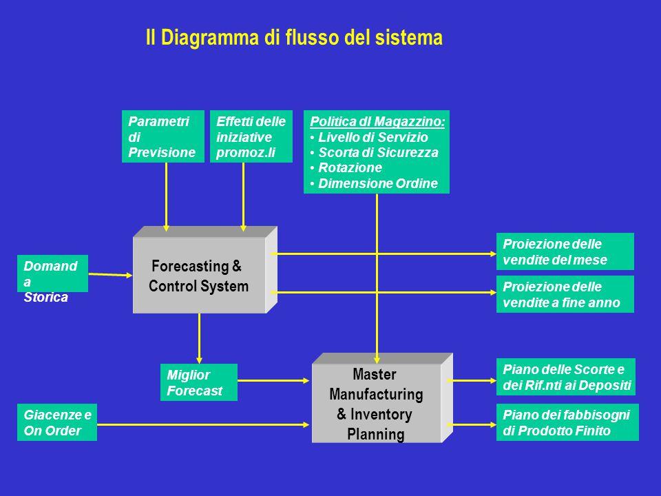 Forecasting & Control System Master Manufacturing & Inventory Planning Domand a Storica Piano delle Scorte e dei Rif.nti ai Depositi Politica dI Magaz