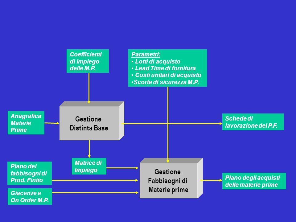 Gestione Distinta Base Gestione Fabbisogni di Materie prime Anagrafica Materie Prime Piano degli acquisti delle materie prime Schede di lavorazione de
