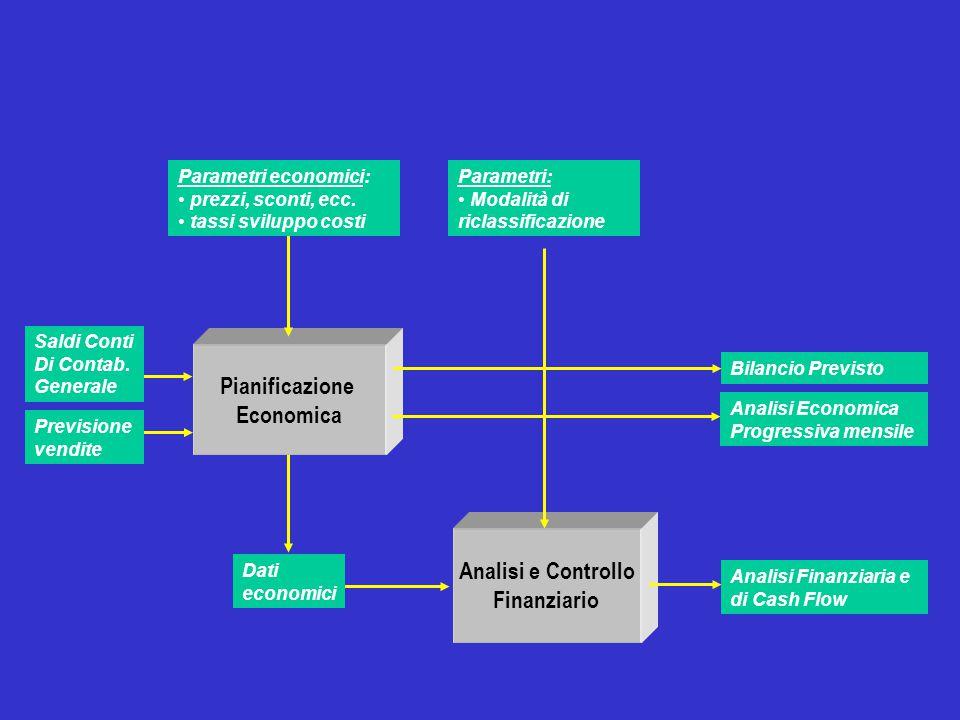 Pianificazione Economica Analisi e Controllo Finanziario Analisi Finanziaria e di Cash Flow Bilancio Previsto Dati economici Parametri economici: prez