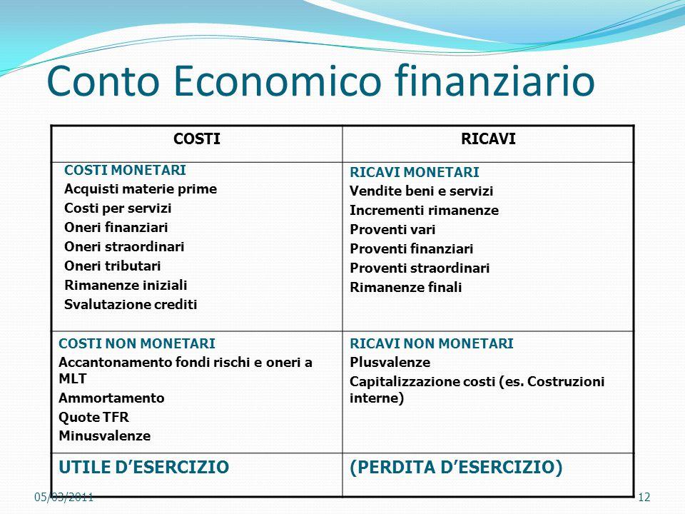 Conto Economico finanziario COSTIRICAVI UTILE D'ESERCIZIO(PERDITA D'ESERCIZIO) COSTI MONETARI Acquisti materie prime Costi per servizi Oneri finanziar