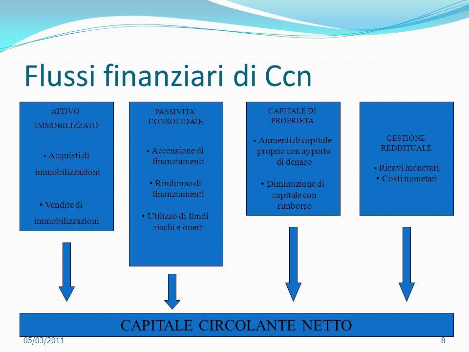 LA GESTIONE REDDITUALE Determinazione del flusso di Ccn prodotto dalla gestione reddituale Procedimento analitico Procedimento sintetico Rm - Cm Rn + Cnm - Rnm Ccn generato dalla gestione reddituale 05/03/20119