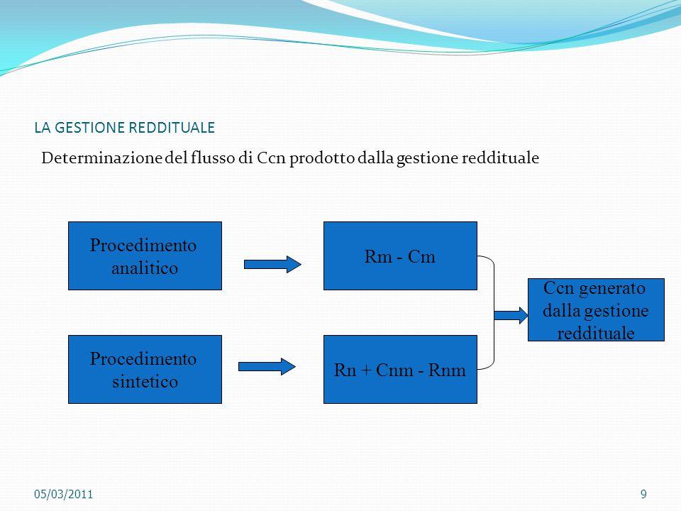 LA GESTIONE REDDITUALE Determinazione del flusso di Ccn prodotto dalla gestione reddituale Procedimento analitico Procedimento sintetico Rm - Cm Rn +