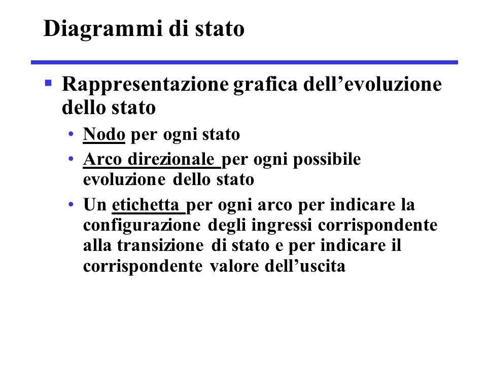 Diagrammi di stato  Rappresentazione grafica dell'evoluzione dello stato Nodo per ogni stato Arco direzionale per ogni possibile evoluzione dello sta