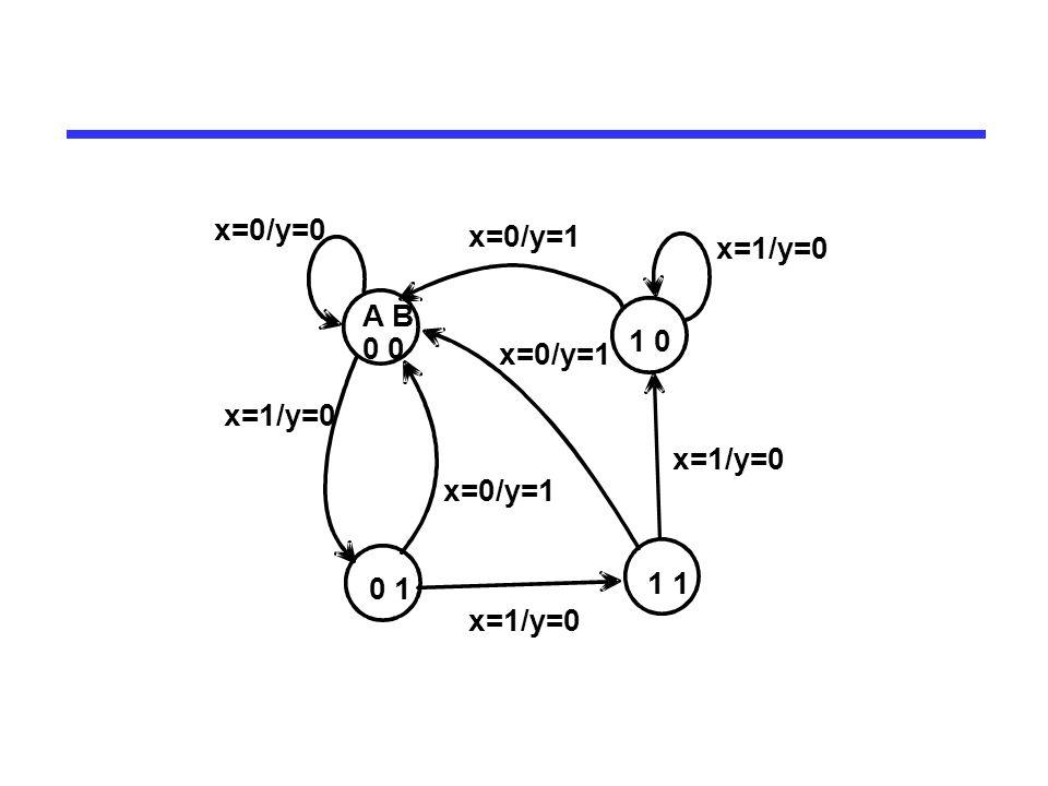A B 0 0 1 1 1 0 x=0/y=1 x=1/y=0 x=0/y=1 x=1/y=0 x=0/y=0