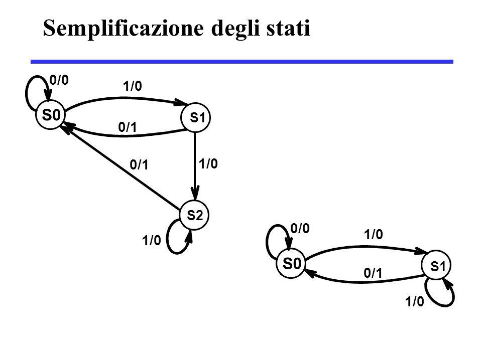 Semplificazione degli stati S2 1/0 0/0 S0 S1 1/0 0/1 1/0 0/1 0/0 S0 S1 1/0 0/1 1/0