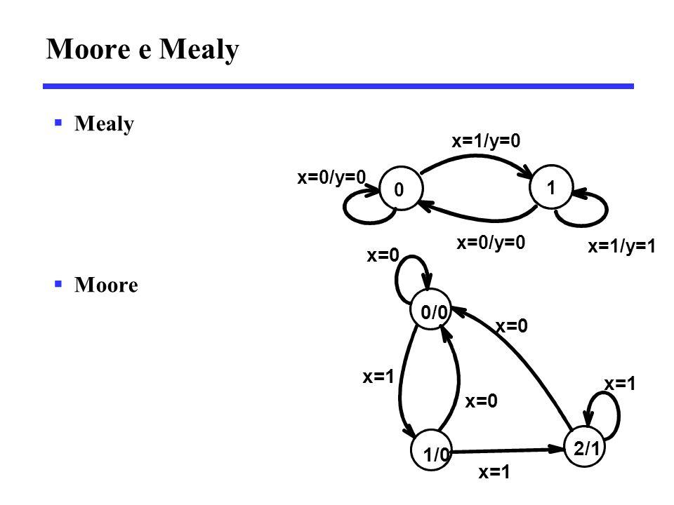 Moore e Mealy  Mealy  Moore 0 1 x=1/y=1 x=1/y=0 x=0/y=0 1/0 2/1 x=1 x=0 x=1 x=0 0/0