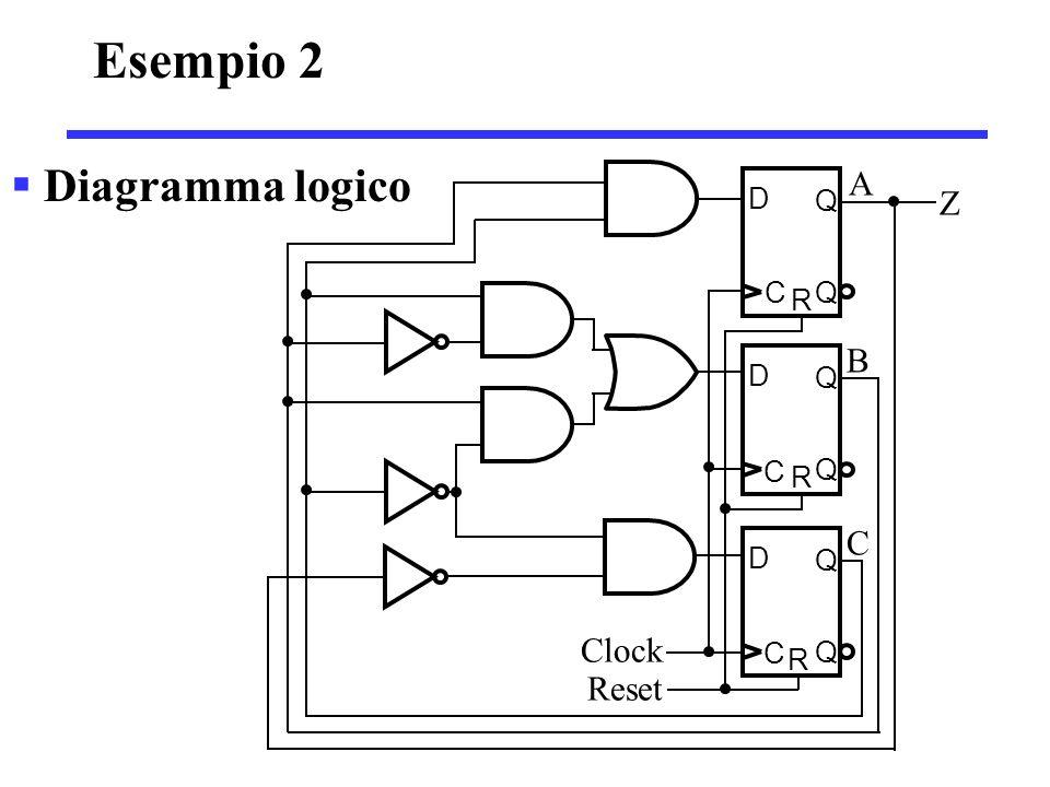  Diagramma logico Clock Reset D Q C Q R D Q C Q R D Q C Q R A B C Z Esempio 2