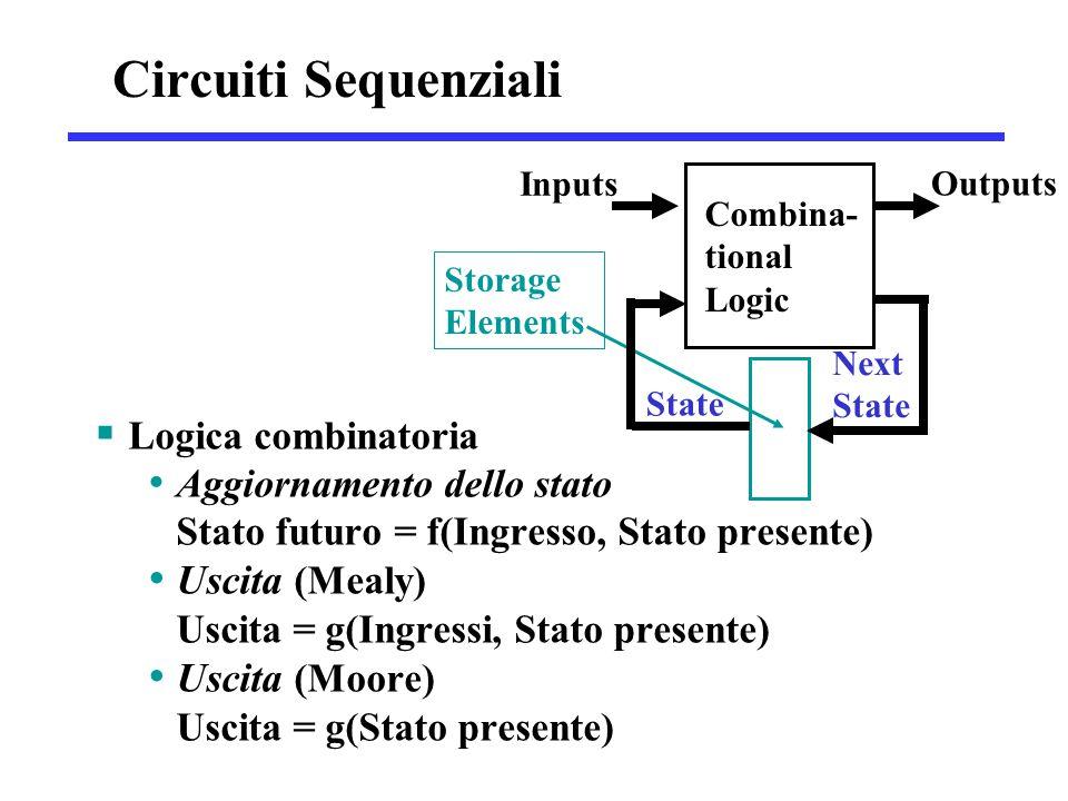  Logica combinatoria Aggiornamento dello stato Stato futuro = f(Ingresso, Stato presente) Uscita (Mealy) Uscita = g(Ingressi, Stato presente) Uscita (Moore) Uscita = g(Stato presente) Combina- tional Logic Storage Elements Inputs Outputs State Next State Circuiti Sequenziali