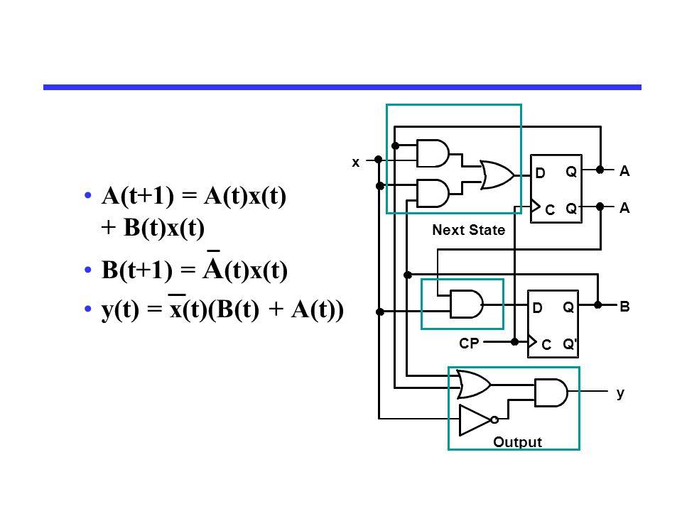 A(t+1) = A(t)x(t) + B(t)x(t) B(t+1) = A (t)x(t) y(t) = x(t)(B(t) + A(t)) C D Q Q C D Q Q y x A A B CP Next State Output