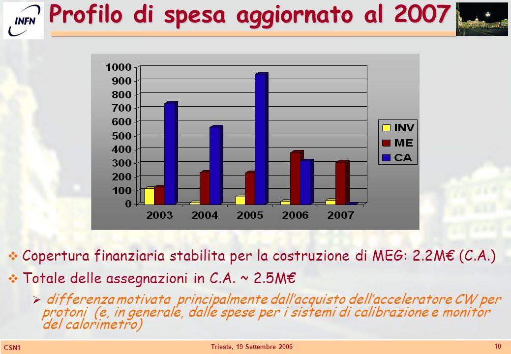 Trieste, 19 Settembre 2006 CSN1 10 Profilo di spesa aggiornato al 2007  Copertura finanziaria stabilita per la costruzione di MEG: 2.2M€ (C.A.)  Tot